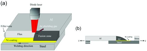 A Schematic Description Of The Laser Welding Brazing