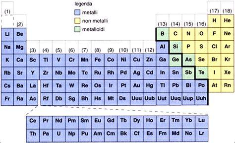 non metalli tavola periodica serie metalli i metalli educazionetecnica dantect it
