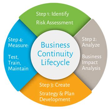 business continuity  disaster recovery security  formation