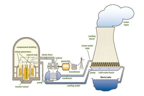 powerstation to home diagram nuclear power plant diagrams diagram site