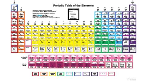 periodic table of elements with everything labeled on it