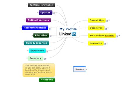 linkedin archives mind mapping software blog