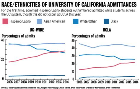 Ucla School Mba Acceptance Rate by Ucla S Admission Of Students Lags Uc Daily