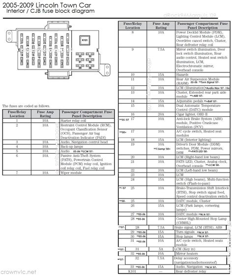 panther fuse  relay charts body  knowledge