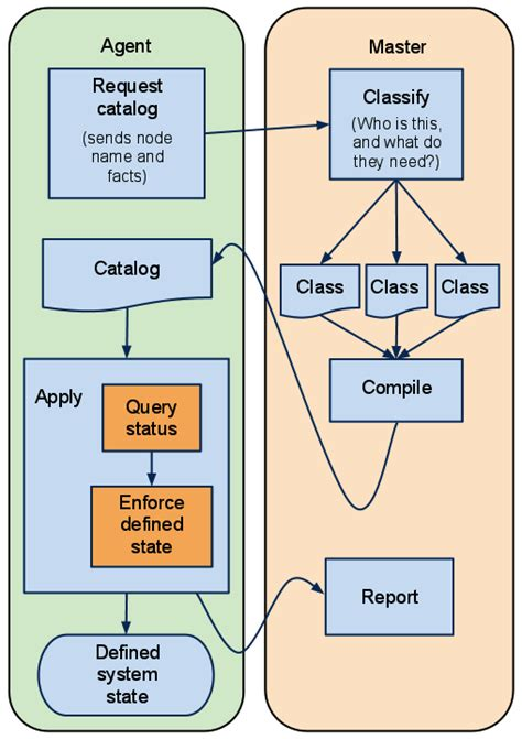 puppet architecture diagram learn how to use puppet it automation software part two