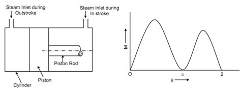 single acting steam engine diagram single piston engine diagram get free image about wiring