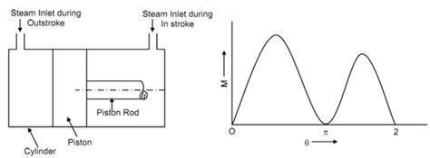 acting steam engine diagram single piston engine diagram get free image about wiring diagram