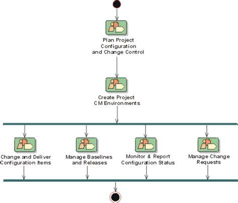 change management workflow configuration change managmenet workflow