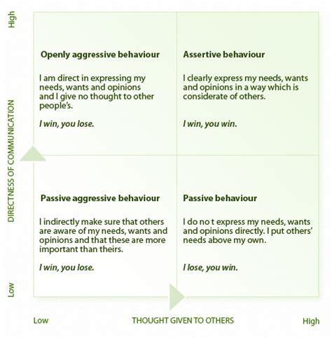 printable communication quiz the assertiveness matrix motivation pinterest