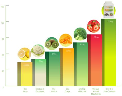 vitamin c vegetables chart vitamin c benefits chart fruits benefits chart ratelco