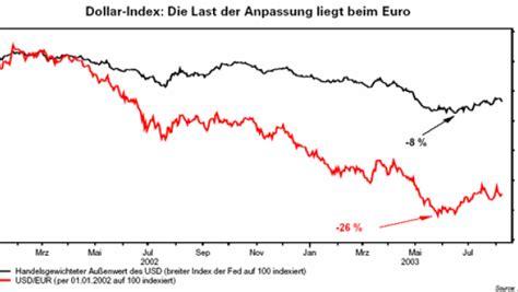 asiatische stehlen devisen japanische notenbank stiehlt dem yen die show