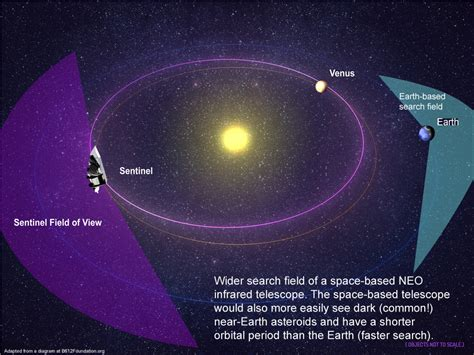 Space Search Solar System Fluff