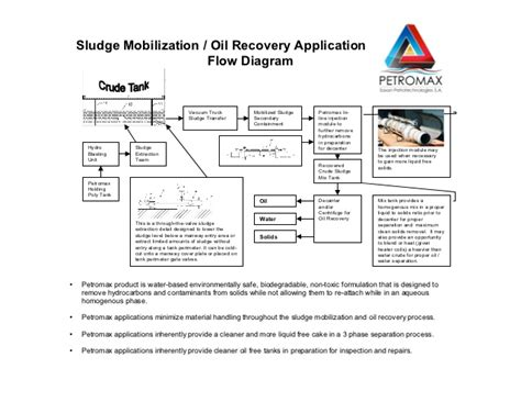 edraw max vs smartdraw this application flow diagram shows this application