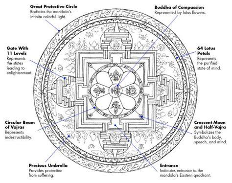 mandala tattoo represents 25 best ideas about tibetan mandala on pinterest