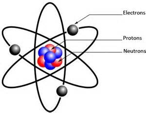 Who Discovered The Proton Neutron And Electron Glossaire