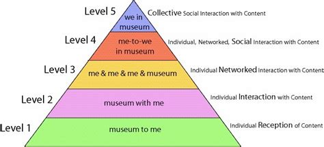 franklin iron works table ls museum 2 0 hierarchy of social participation