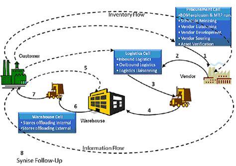 scm workflow procurement services studies
