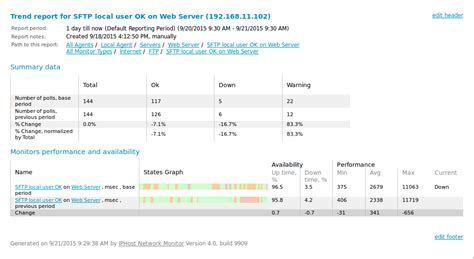 Network Performance Report Template