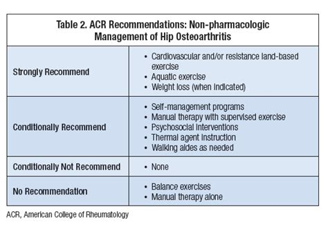 Pool Care Tips practical tips in the treatment of osteoarthritis of the hip