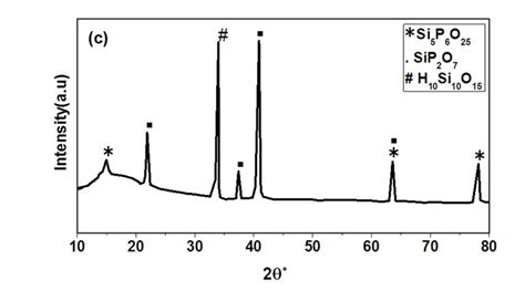 xrd pattern silica physical properties of nano composite silica phosphate