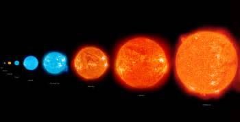 betelgeuse color the hertzsprung diagram fizzics