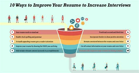 How To Improve Your Resume by 10 Writing Tips To Improve Your Resume To Increase Interviews