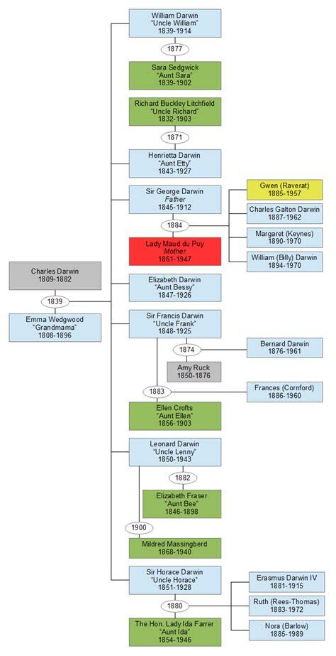 family tree template family tree template including aunts