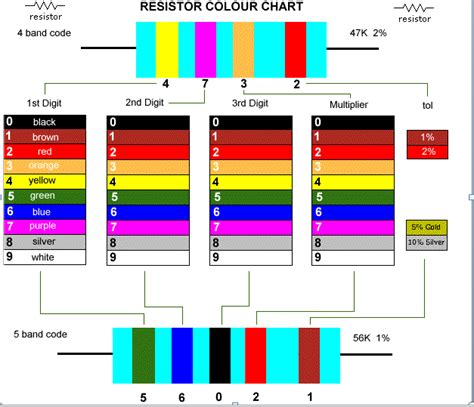 resistor colour code measurement my class introduction to bioelectronics
