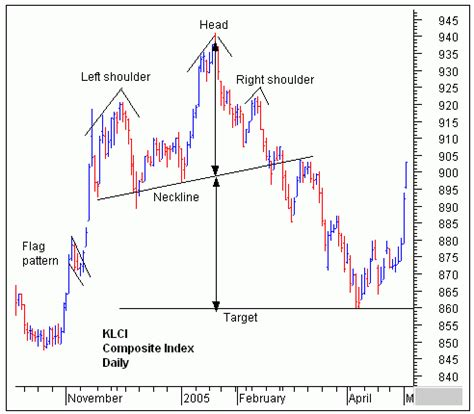 trading pattern head and shoulders head shoulder