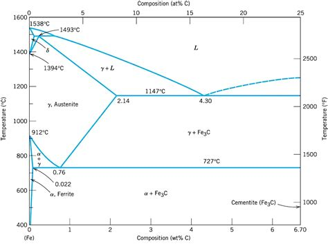 iron carbon diagram diagram nickel chromium phase diagram
