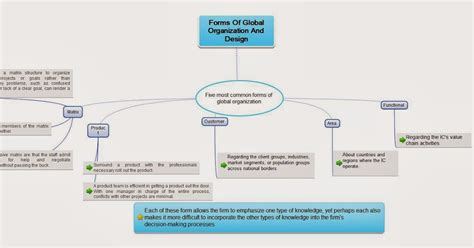 overall pattern of organization chapter 14 mind mapping form of global organization