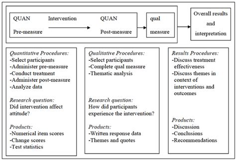 design experiment using sequential qualitative analysis figure 1 embedded sequential mixed methods design model