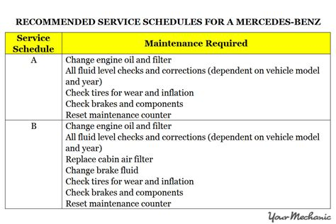Mercedes Schedule B Service by Understanding The Mercedes Active Service System
