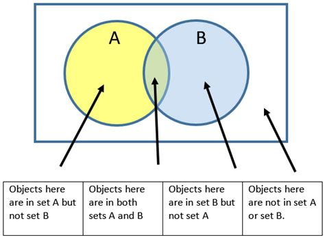 what is a free diagram venn diagram worksheets