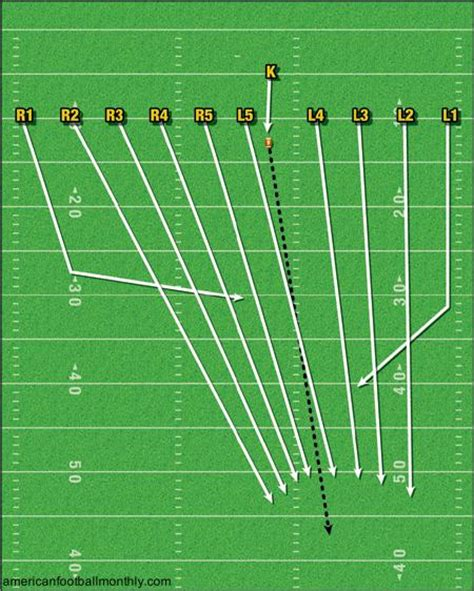 kickoff return schemes diagrams itp glossary 6x4 kickoff alignment inside the pylon