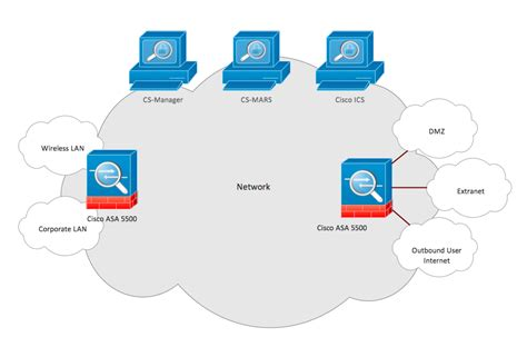 Cisco Network Security cisco network exles and templates
