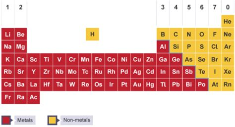printable periodic table with metals and nonmetals 2 2 recall the positions of metals and non metals in the
