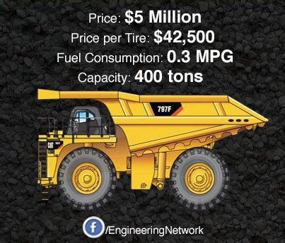 Haul Truck Tires Price Gold Mining Industry Fuel Costs Explode The Past