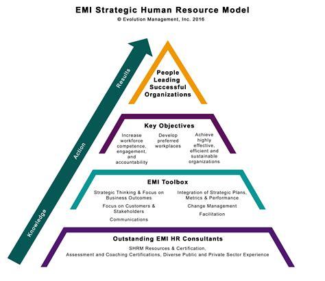 L Model Human Resources by Human Resource Management Evolution Management Inc