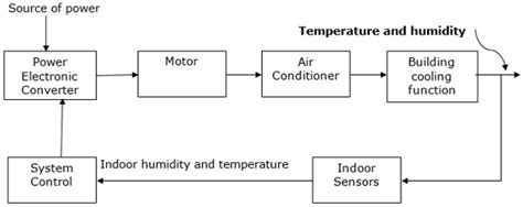 block diagram of air conditioner jeffdoedesign