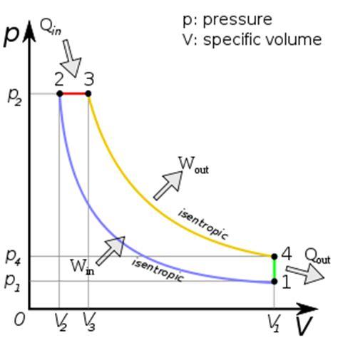 pv diagram for diesel engine diesel cycle the wiki