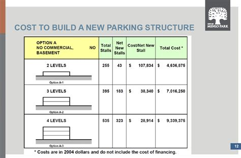 cost to build does menlo park really need a parking garage afford one