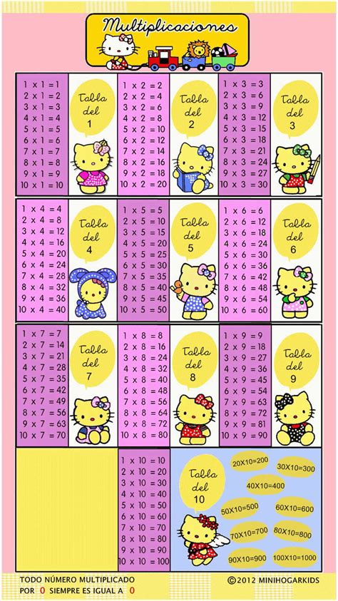 tablas de multiplicar tumblr tablas multiplicar hellokitty laclasedeptdemontse