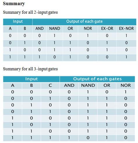 Logic Tables by Ss Ladies Digital Logic Logic Gates By Yee