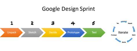 google design sprint adalah sprint process gallery