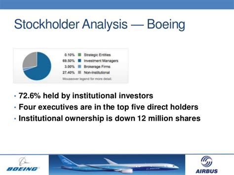 Boeing Analysis by Airline Industry Analysis Boeing Airbus