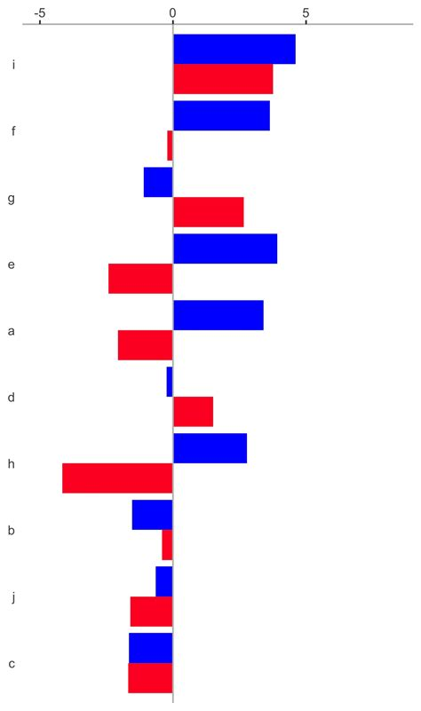 ggplot2 theme rotate axis labels ggplot2 how to move y axis labels right next to the bars
