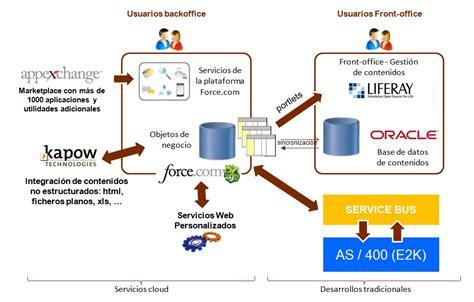 imagenes web services integraci 243 n en cloud computing marketing ventas y