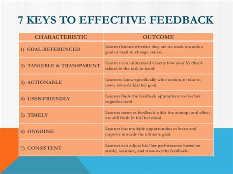 Related Keywords & Suggestions for effective feedback