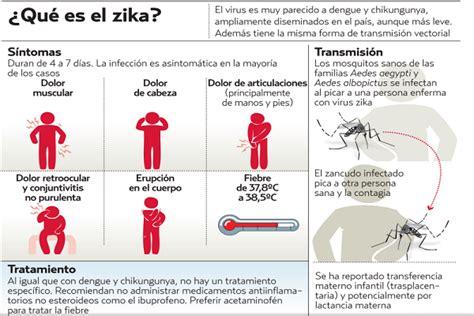 que es el virus sika golfcartbangkokcom 191 que es el virus zika